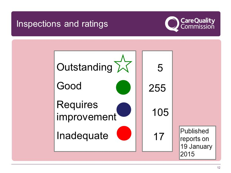 12 Inspections and ratings Outstanding Good Requires improvement Inadequate 5 255 105 17 Published reports on 19 January 2015