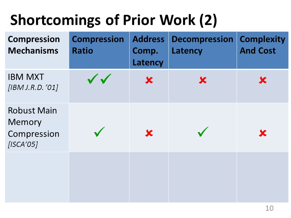 Shortcomings of Prior Work (2) 10 Compression Mechanisms Compression Ratio Address Comp.