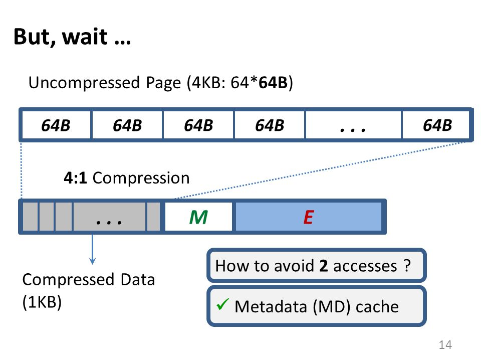 E But, wait … 14 64B... M 4:1 Compression 64B Uncompressed Page (4KB: 64*64B) Compressed Data (1KB) How to avoid 2 accesses ? Metadata (MD) cache