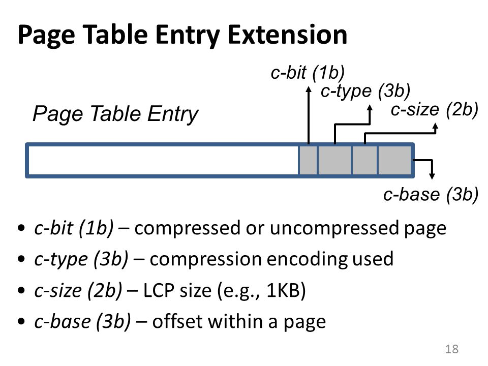 Page Table Entry Extension 18 c-bit (1b) c-type (3b) Page Table Entry c-size (2b) c-base (3b) c-bit (1b) – compressed or uncompressed page c-type (3b) – compression encoding used c-size (2b) – LCP size (e.g., 1KB) c-base (3b) – offset within a page