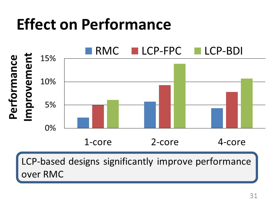 Effect on Performance 31 LCP-based designs significantly improve performance over RMC