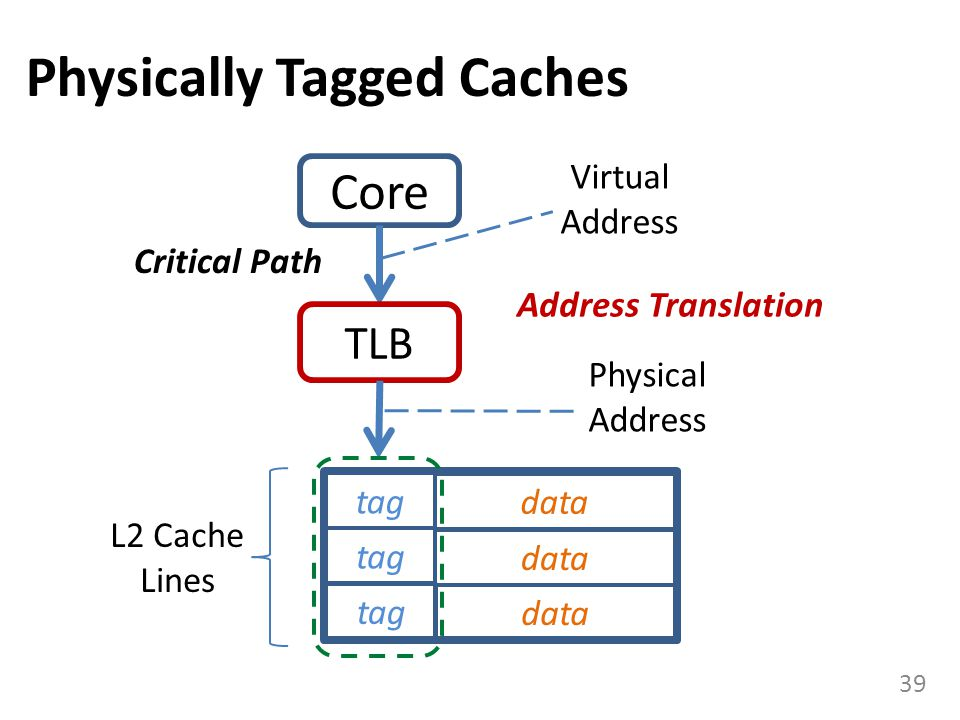 Physically Tagged Caches 39 Core TLB tag Physical Address data Virtual Address Critical Path Address Translation L2 Cache Lines