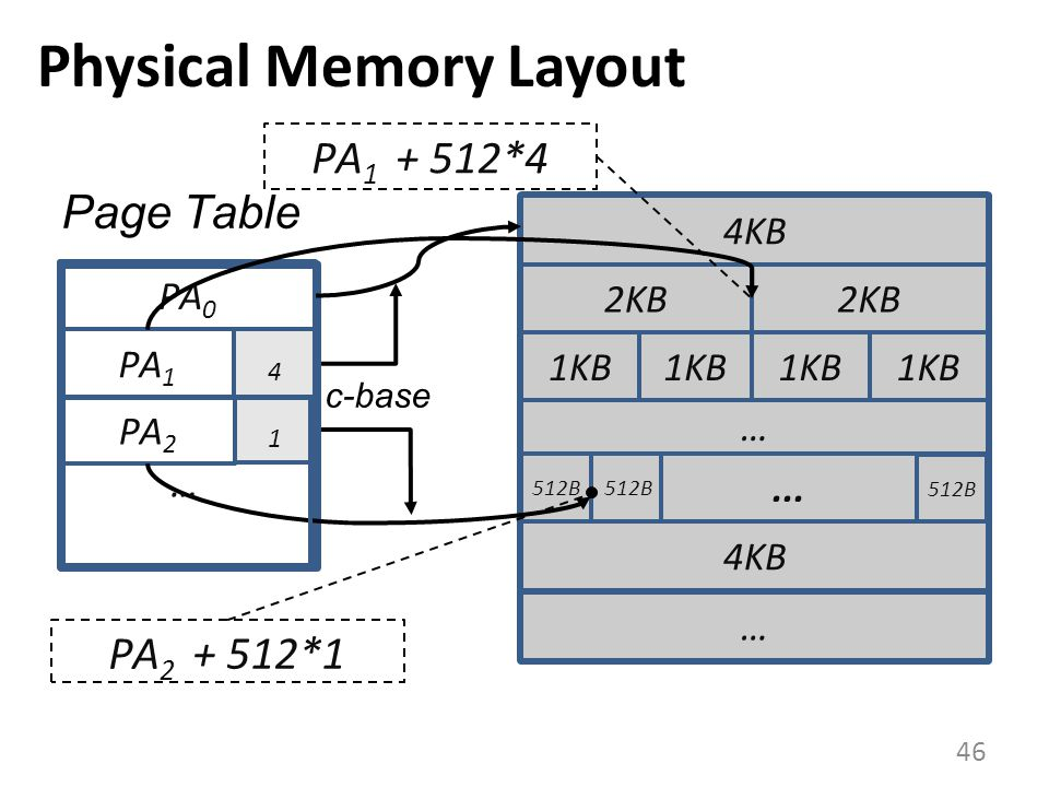 Physical Memory Layout 46 1 4 4KB 2KB 1KB 512B...