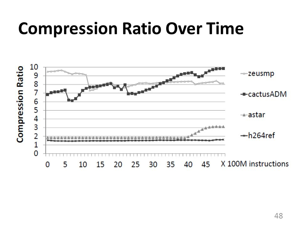 Compression Ratio Over Time 48