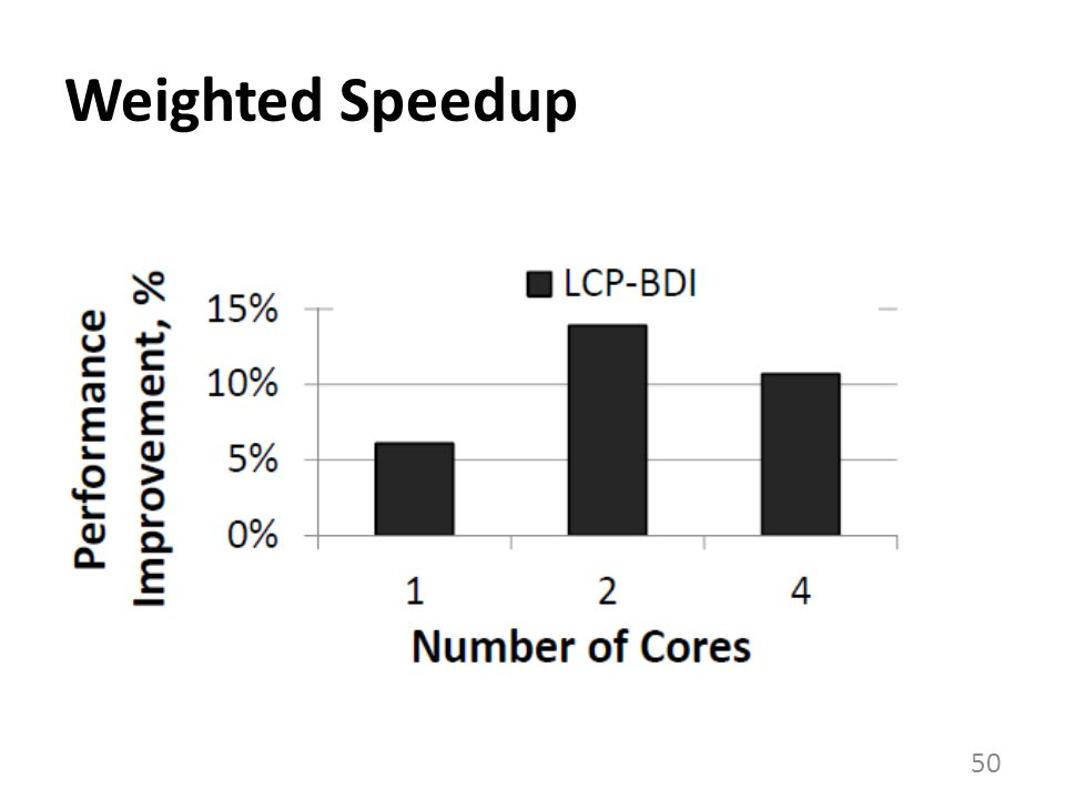 Weighted Speedup 50