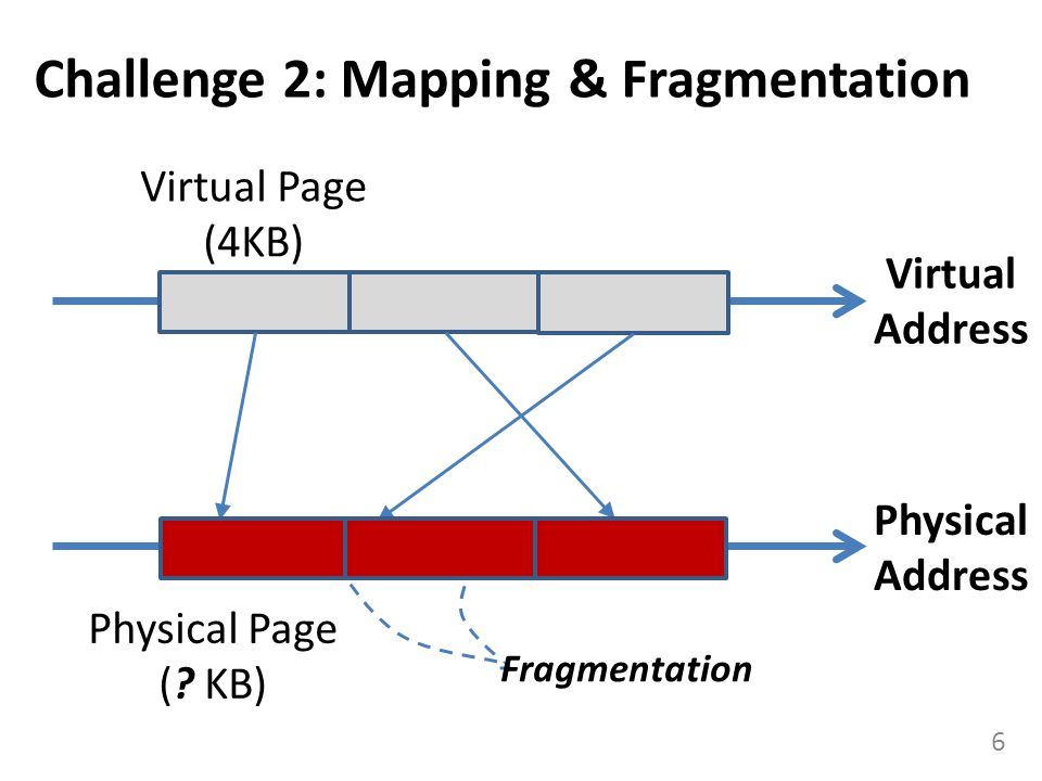 Challenge 2: Mapping & Fragmentation 6 Virtual Page (4KB) Physical Page (.