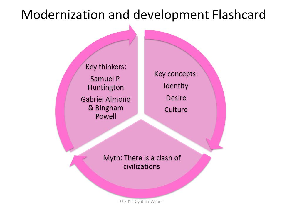 Modernization and development Flashcard Key concepts: Identity Desire Culture Myth: There is a clash of civilizations Key thinkers: Samuel P. Huntingt