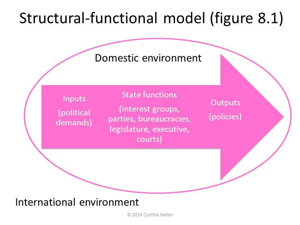 Structural-functional model (figure 8.1) Outputs (policies) State functions (interest groups, parties, bureaucracies, legislature, executive, courts)