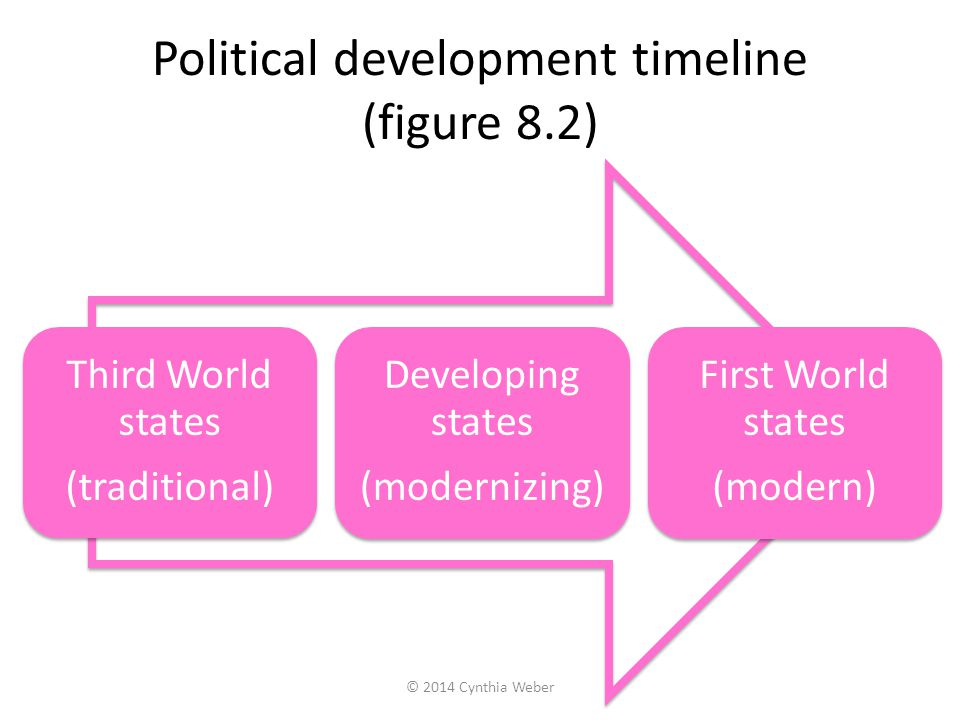 Political development timeline (figure 8.2) Third World states (traditional) Developing states (modernizing) First World states (modern) © 2014 Cynthi