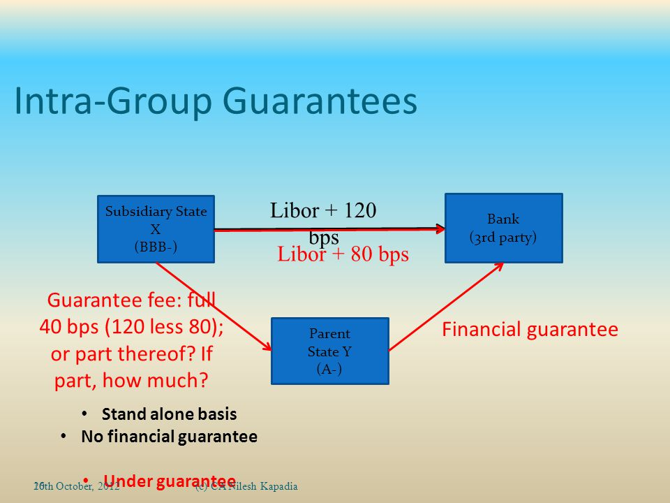 Intra-Group Guarantees 10 Bank (3rd party) Subsidiary State X (BBB-) Parent State Y (A-) Libor + 120 bps Stand alone basis No financial guarantee Under guarantee Libor + 80 bps Financial guarantee Guarantee fee: full 40 bps (120 less 80); or part thereof.