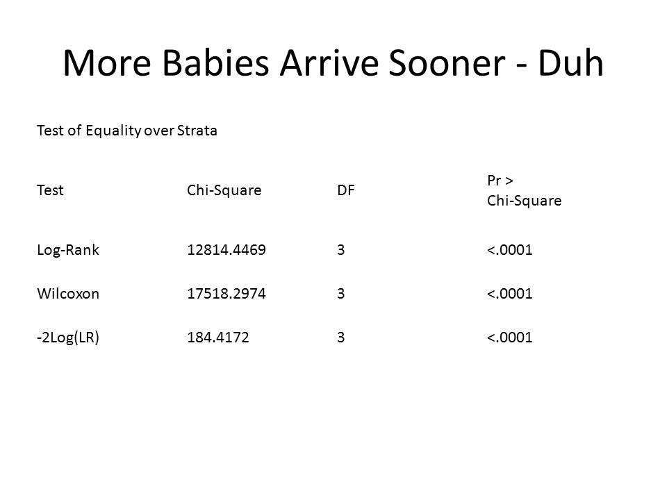More Babies Arrive Sooner - Duh Test of Equality over Strata TestChi-SquareDF Pr > Chi-Square Log-Rank12814.44693<.0001 Wilcoxon17518.29743<.0001 -2Lo