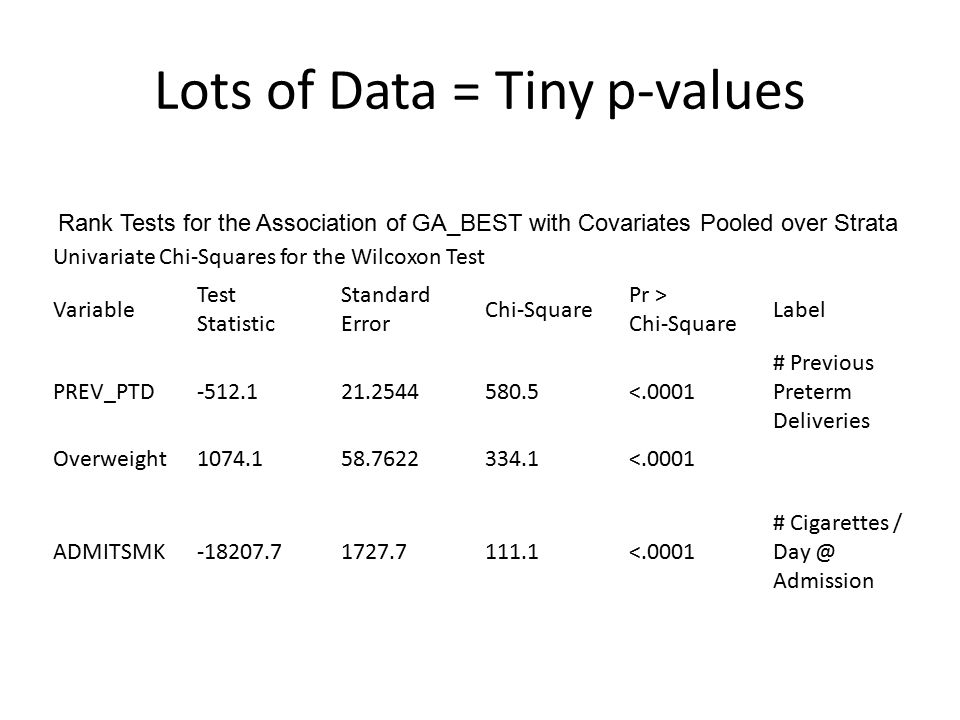 Lots of Data = Tiny p-values Univariate Chi-Squares for the Wilcoxon Test Variable Test Statistic Standard Error Chi-Square Pr > Chi-Square Label PREV_PTD-512.121.2544580.5<.0001 # Previous Preterm Deliveries Overweight1074.158.7622334.1<.0001 ADMITSMK-18207.71727.7111.1<.0001 # Cigarettes / Day @ Admission Rank Tests for the Association of GA_BEST with Covariates Pooled over Strata