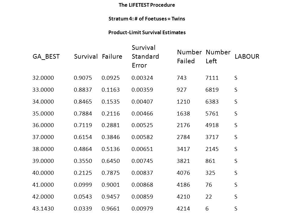 The LIFETEST Procedure Stratum 4: # of Foetuses = Twins Product-Limit Survival Estimates GA_BEST SurvivalFailure Survival Standard Error Number Failed