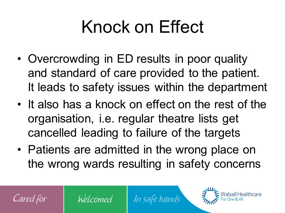 Knock on Effect Overcrowding in ED results in poor quality and standard of care provided to the patient.