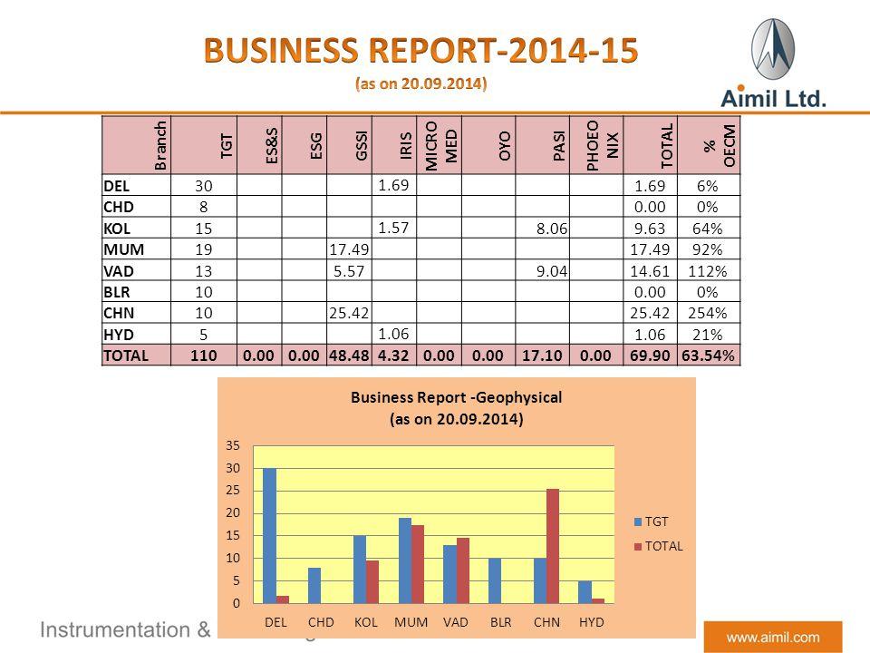 Branch TGT ES&S ESG GSSI IRIS MICRO MED OYO PASI PHOEO NIX TOTAL % OECM DEL30 1.69 6% CHD8 0.000% KOL15 1.57 8.06 9.6364% MUM19 17.49 92% VAD13 5.57 9.04 14.61112% BLR10 0.000% CHN10 25.42 254% HYD5 1.06 21% TOTAL1100.00 48.484.320.00 17.100.0069.9063.54%