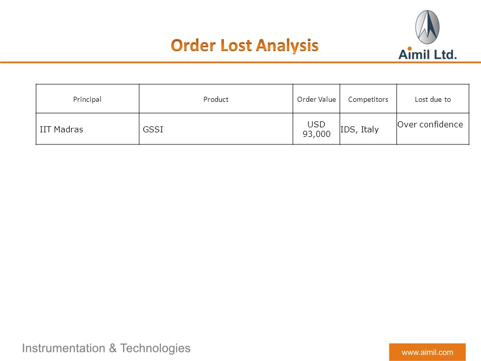 PrincipalProductOrder ValueCompetitorsLost due to IIT Madras GSSI USD 93,000 IDS, Italy Over confidence