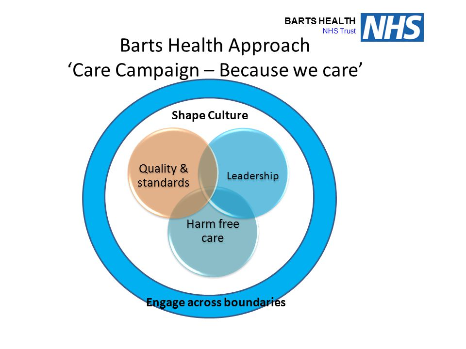 BARTS HEALTH NHS Trust Barts Health Approach 'Care Campaign – Because we care' Harm free care Leadership Quality & standards Shape Culture Engage acro