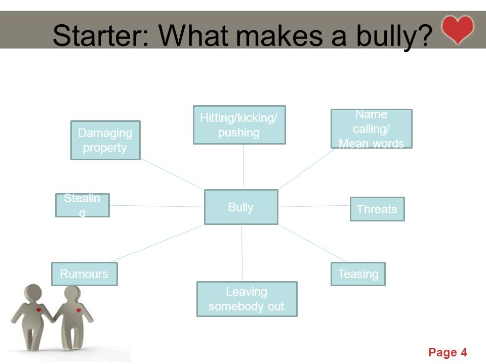 Powerpoint Templates Page 4 Starter: What makes a bully? Bully Hitting/kicking/ pushing Threats Name calling/ Mean words Damaging property Stealin g R