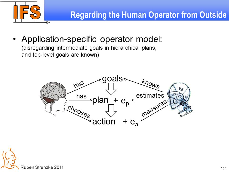 12 Ruben Strenzke 2011 Regarding the Human Operator from Outside Application-specific operator model: (disregarding intermediate goals in hierarchical plans, and top-level goals are known) goals plan action + e p + e a has knows measures estimates chooses