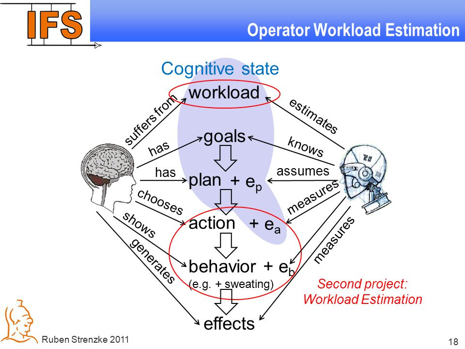 18 Ruben Strenzke 2011 Operator Workload Estimation workload goals plan action behavior + e b (e.g. + sweating) effects + e p + e a has knows measures
