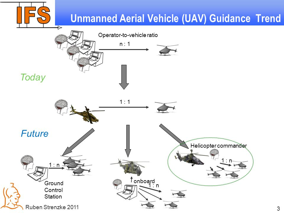 3 Ruben Strenzke 2011 Unmanned Aerial Vehicle (UAV) Guidance Trend Operator-to-vehicle ratio n : 1 1 : 1 1 : n Helicopter commander onboard Ground Control Station 1 : n Today Future