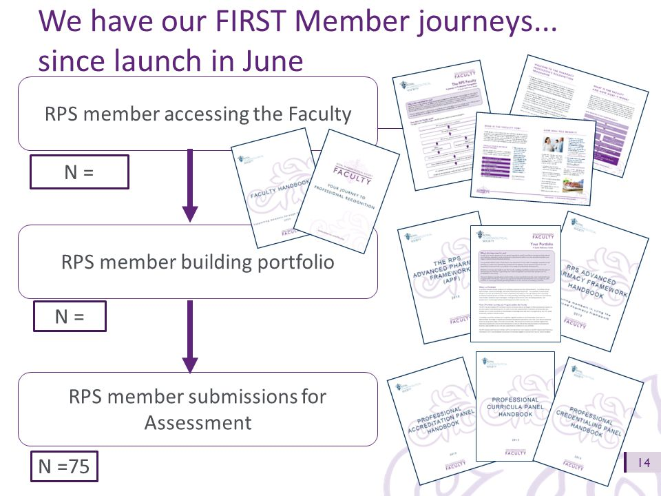 14 RPS member accessing the Faculty RPS member building portfolio RPS member submissions for Assessment N = N =75 We have our FIRST Member journeys...