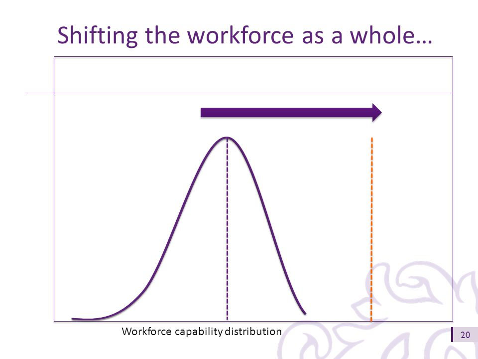 20 Workforce capability distribution Shifting the workforce as a whole…