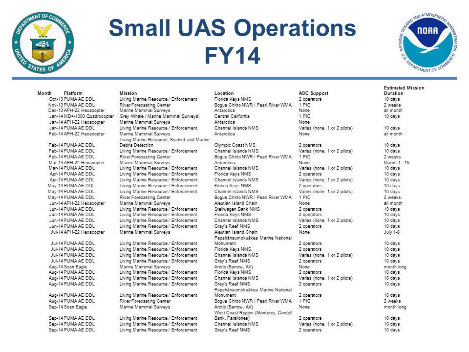 Small UAS Operations FY14 MonthPlatformMissionLocationAOC Support Estimated Mission Duration Oct-13PUMA AE DDLLiving Marine Resource / EnforcementFlorida Keys NMS2 operators10 days Nov-13PUMA AE DDLRiver Forecasting CenterBogue Chitto NWR / Pearl River WMA1 PIC2 weeks Dec-13APH-22 HexacopterMarine Mammal SurveysAntarcticaNoneall month Jan-14MD4-1000 QuadrocopterGrey Whale / Marine Mammal Surveys\Central California1 PIC10 days Jan-14APH-22 HexacopterMarine Mammal SurveysAntarcticaNone Jan-14PUMA AE DDLLiving Marine Resource / EnforcementChannel Islands NMSVaries (none, 1 or 2 pilots)10 days Feb-14APH-22 HexacopterMarine Mammal SurveysAntarcticaNoneall month Feb-14PUMA AE DDL Living Marine Resource, Seabird and Marine Debris DetectionOlympic Coast NMS2 operators10 days Feb-14PUMA AE DDLLiving Marine Resource / EnforcementChannel Islands NMSVaries (none, 1 or 2 pilots)10 days Feb-14PUMA AE DDLRiver Forecasting CenterBogue Chitto NWR / Pearl River WMA1 PIC2 weeks Mar-14APH-22 HexacopterMarine Mammal SurveysAntarcticaNoneMarch 1 - 15 Mar-14PUMA AE DDLLiving Marine Resource / EnforcementChannel Islands NMSVaries (none, 1 or 2 pilots)10 days Apr-14PUMA AE DDLLiving Marine Resource / EnforcementFlorida Keys NMS2 operators10 days Apr-14PUMA AE DDLLiving Marine Resource / EnforcementChannel Islands NMSVaries (none, 1 or 2 pilots)10 days May-14PUMA AE DDLLiving Marine Resource / EnforcementFlorida Keys NMS2 operators10 days May-14PUMA AE DDLLiving Marine Resource / EnforcementChannel Islands NMSVaries (none, 1 or 2 pilots)10 days May-14PUMA AE DDLRiver Forecasting CenterBogue Chitto NWR / Pearl River WMA1 PIC2 weeks Jun-14APH-22 HexacopterMarine Mammal SurveysAleutian Island ChainNoneall month Jun-14PUMA AE DDLLiving Marine Resource / EnforcementStellwagen Bank NMS2 operators10 days Jun-14PUMA AE DDLLiving Marine Resource / EnforcementFlorida Keys NMS2 operators10 days Jun-14PUMA AE DDLLiving Marine Resource / EnforcementChannel Islands NMSVaries (none, 1 or 2 pilots)10 days Jun-14PUMA AE DDLLiving Marine Resource / EnforcementGray s Reef NMS2 operators10 days Jul-14APH-22 HexacopterMarine Mammal SurveysAleutian Island ChainNoneJuly 1-8 Jul-14PUMA AE DDLLiving Marine Resource / Enforcement Papahānaumokuākea Marine National Monument2 operators10 days Jul-14PUMA AE DDLLiving Marine Resource / EnforcementFlorida Keys NMS2 operators10 days Jul-14PUMA AE DDLLiving Marine Resource / EnforcementChannel Islands NMSVaries (none, 1 or 2 pilots)10 days Jul-14PUMA AE DDLLiving Marine Resource / EnforcementGray s Reef NMS2 operators10 days Aug-14Scan EagleMarine Mammal SurveysArctic (Barrow, AK)Nonemonth long Aug-14PUMA AE DDLLiving Marine Resource / EnforcementFlorida Keys NMS2 operators10 days Aug-14PUMA AE DDLLiving Marine Resource / EnforcementChannel Islands NMSVaries (none, 1 or 2 pilots)10 days Aug-14PUMA AE DDLLiving Marine Resource / EnforcementGray s Reef NMS2 operators10 days Aug-14PUMA AE DDLLiving Marine Resource / Enforcement Papahānaumokuākea Marine National Monument2 operators10 days Aug-14PUMA AE DDLRiver Forecasting CenterBogue Chitto NWR / Pearl River WMA1 PIC2 weeks Sep-14Scan EagleMarine Mammal SurveysArctic (Barrow, AK)Nonemonth long Sep-14PUMA AE DDLLiving Marine Resource / Enforcement West Coast Region (Monterey, Cordell Bank, Farallones)2 operators10 days Sep-14PUMA AE DDLLiving Marine Resource / EnforcementChannel Islands NMSVaries (none, 1 or 2 pilots)10 days Sep-14PUMA AE DDLLiving Marine Resource / EnforcementGray s Reef NMS2 operators10 days
