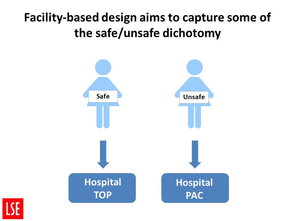 Hospital TOP Unsafe Safe Hospital PAC Facility-based design aims to capture some of the safe/unsafe dichotomy