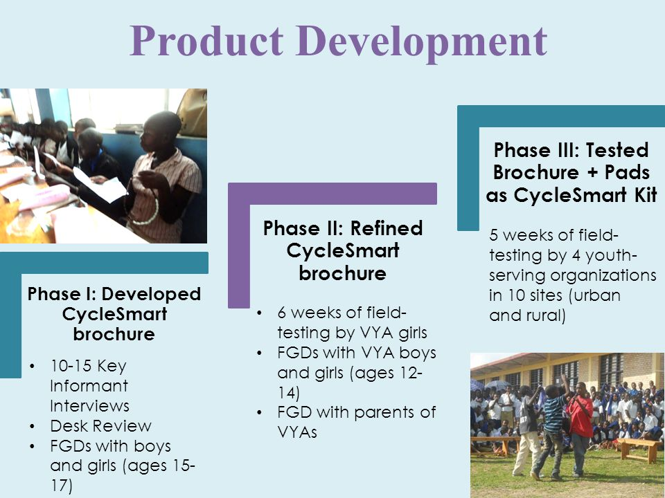 Phase I: Developed CycleSmart brochure Phase II: Refined CycleSmart brochure Phase III: Tested Brochure + Pads as CycleSmart Kit Product Development 10-15 Key Informant Interviews Desk Review FGDs with boys and girls (ages 15- 17) 6 weeks of field- testing by VYA girls FGDs with VYA boys and girls (ages 12- 14) FGD with parents of VYAs 5 weeks of field- testing by 4 youth- serving organizations in 10 sites (urban and rural)