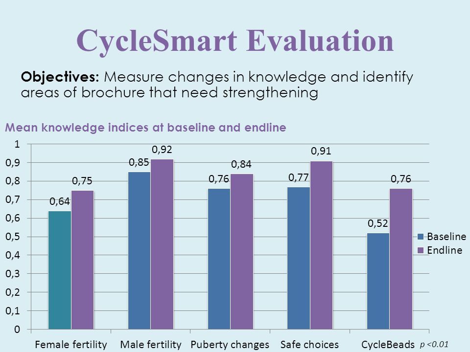 p <0.01 Objectives: Measure changes in knowledge and identify areas of brochure that need strengthening Mean knowledge indices at baseline and endline CycleSmart Evaluation