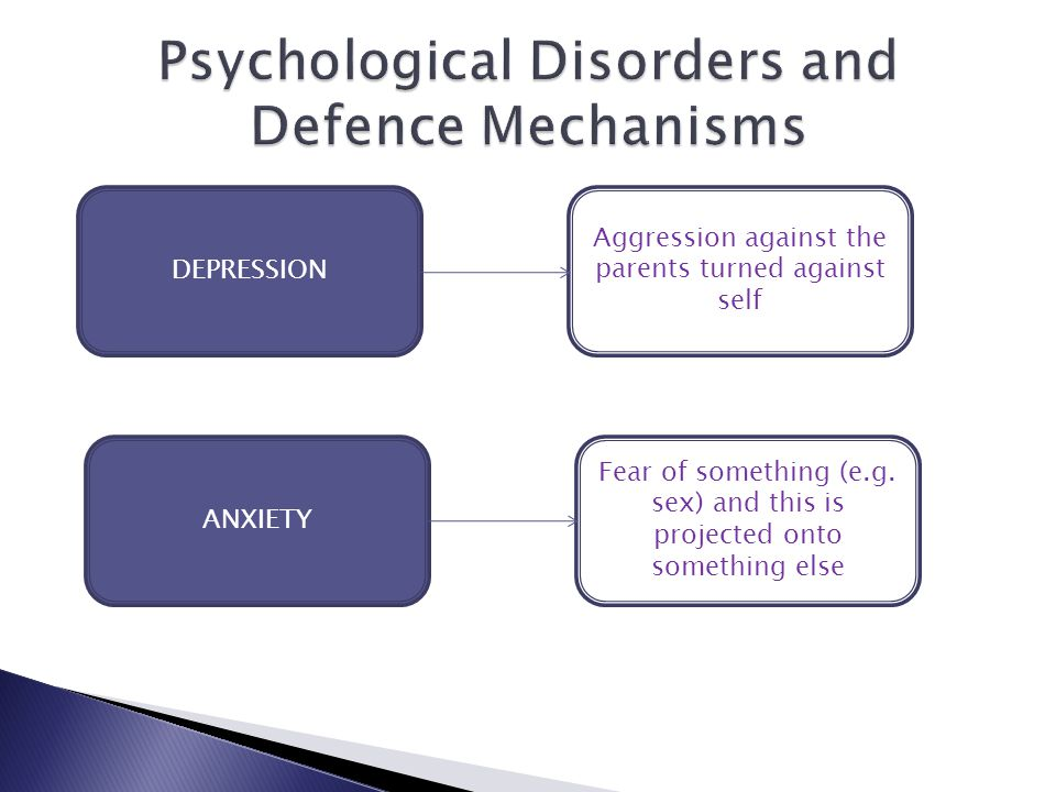 DEPRESSION Aggression against the parents turned against self ANXIETY Fear of something (e.g.