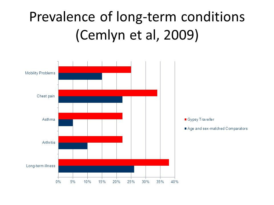 Prevalence of long-term conditions (Cemlyn et al, 2009)