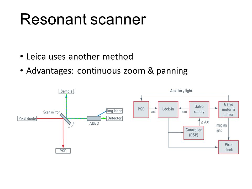 Resonant scanner Leica uses another method Advantages: continuous zoom & panning