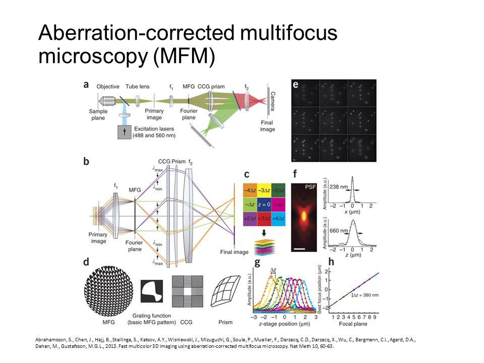 Aberration-corrected multifocus microscopy (MFM) Abrahamsson, S., Chen, J., Hajj, B., Stallinga, S., Katsov, A.Y., Wisniewski, J., Mizuguchi, G., Soul
