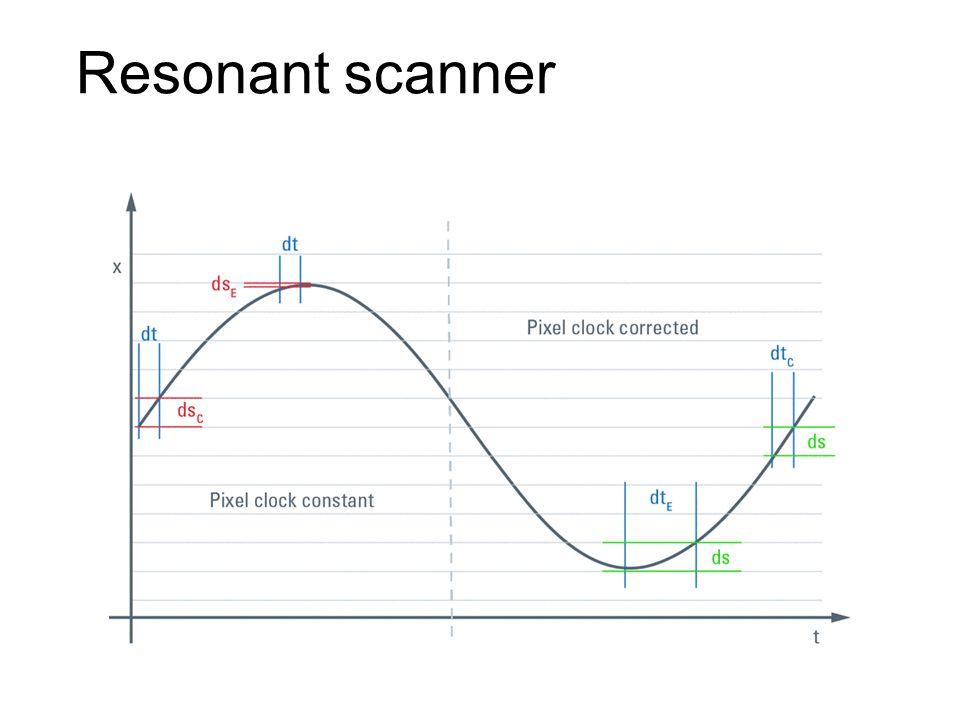 Resonant scanner