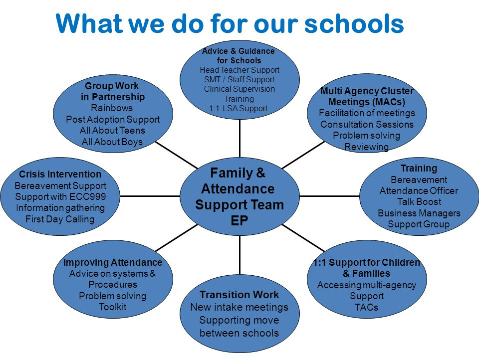 What we do for our schools Advice & Guidance for Schools Head Teacher Support SMT / Staff Support Clinical Supervision Training 1:1 LSA Support Multi Agency Cluster Meetings (MACs) Facilitation of meetings Consultation Sessions Problem solving Reviewing Training Bereavement Attendance Officer Talk Boost Business Managers Support Group 1:1 Support for Children & Families Accessing multi-agency Support TACs Transition Work New intake meetings Supporting move between schools Improving Attendance Advice on systems & Procedures Problem solving Toolkit Crisis Intervention Bereavement Support Support with ECC999 Information gathering First Day Calling Group Work in Partnership Rainbows Post Adoption Support All About Teens All About Boys Family & Attendance Support Team EP