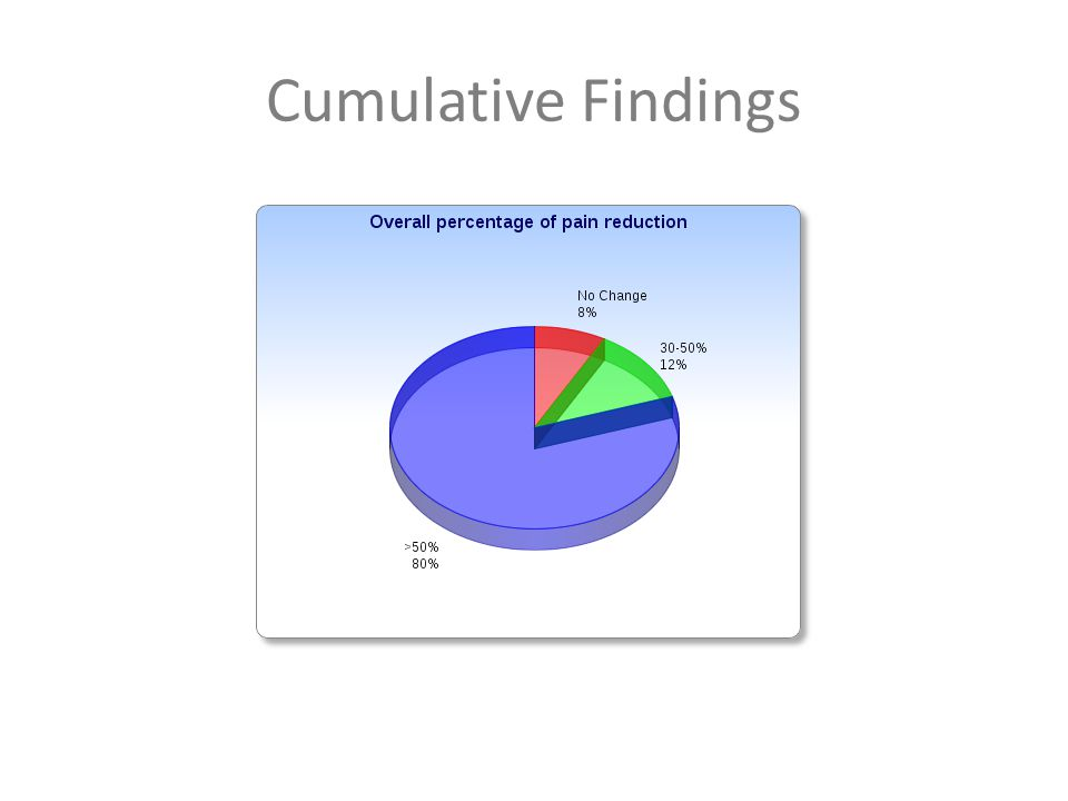 Cumulative Findings