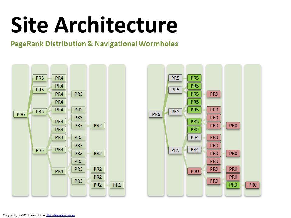 Copyright (C) 2011, Dejan SEO – http://dejanseo.com.auhttp://dejanseo.com.au Site Architecture PageRank Distribution & Navigational Wormholes