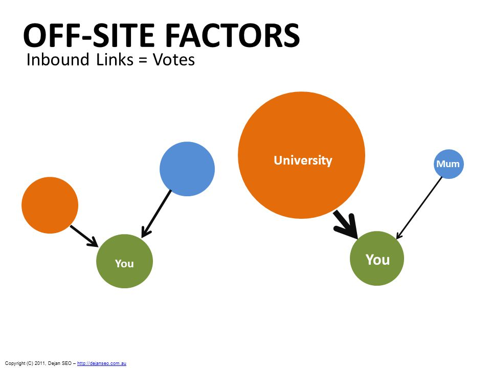 OFF-SITE FACTORS Inbound Links = Votes You Mum University Copyright (C) 2011, Dejan SEO – http://dejanseo.com.auhttp://dejanseo.com.au