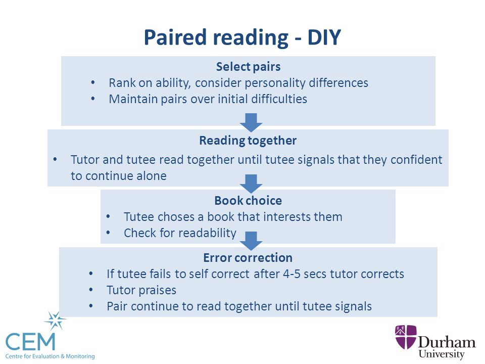 Paired reading - DIY Reading together Tutor and tutee read together until tutee signals that they confident to continue alone Select pairs Rank on ability, consider personality differences Maintain pairs over initial difficulties Book choice Tutee choses a book that interests them Check for readability Error correction If tutee fails to self correct after 4-5 secs tutor corrects Tutor praises Pair continue to read together until tutee signals