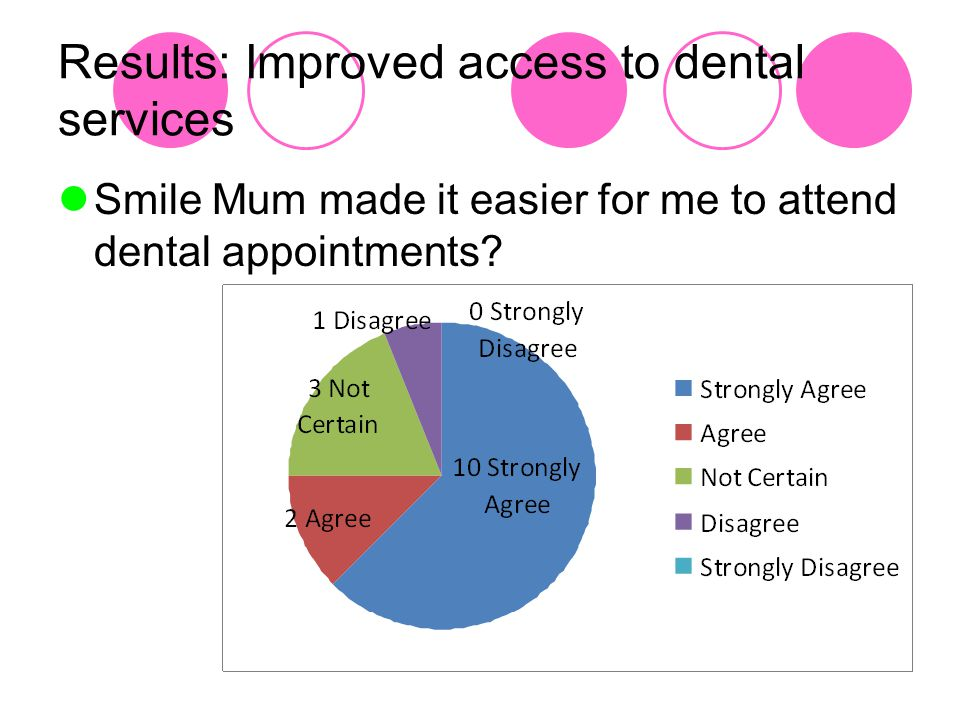 Results: Improved access to dental services Smile Mum made it easier for me to attend dental appointments