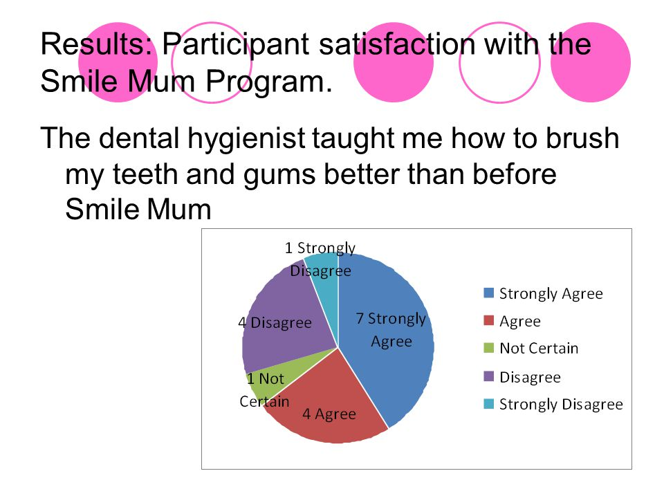 Results: Participant satisfaction with the Smile Mum Program.