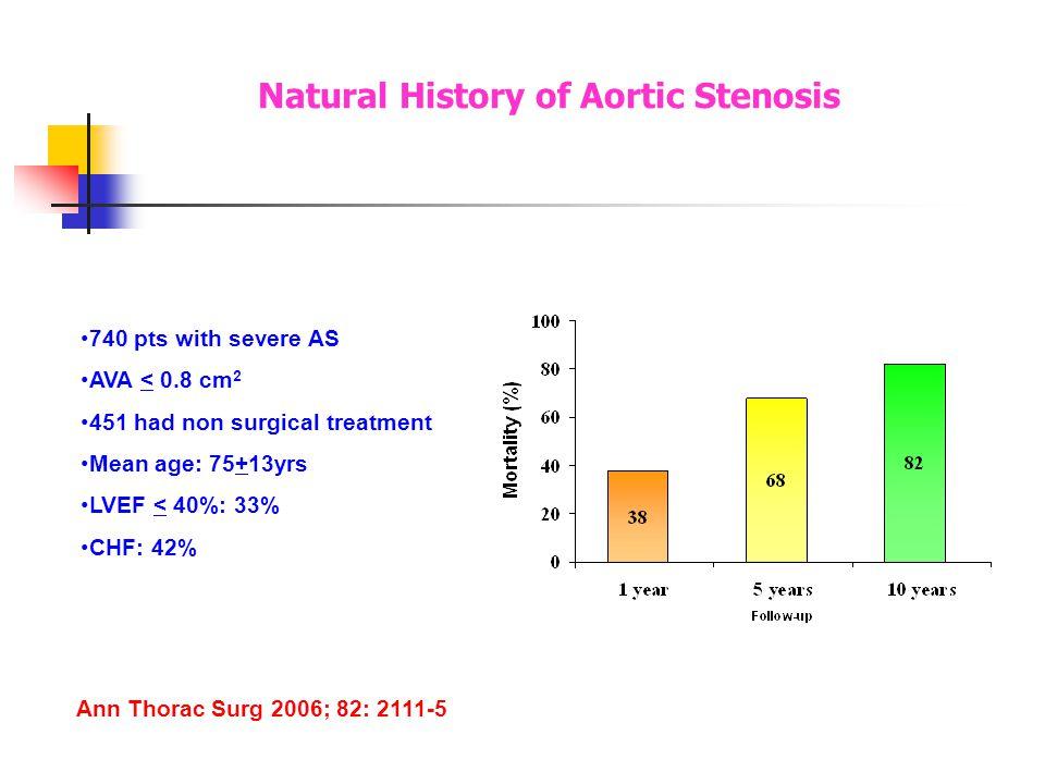 Procedure & Hardware LA + Conscious sedation/ GA, hemodynamic stability [ SBP~120 mm Hg / MAP >75 mm Hg] Vascular access Sites Transfemoral Transapical Left ant.