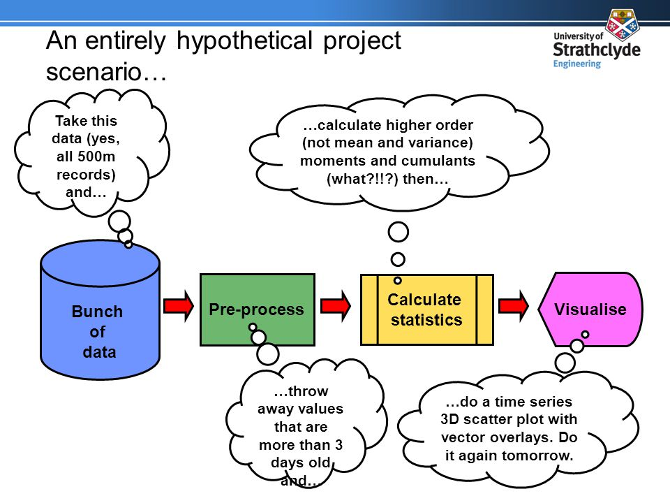 An entirely hypothetical project scenario… Bunch of data Visualise Calculate statistics Pre-process Take this data (yes, all 500m records) and… …throw away values that are more than 3 days old and… …calculate higher order (not mean and variance) moments and cumulants (what?!!?) then… …do a time series 3D scatter plot with vector overlays.