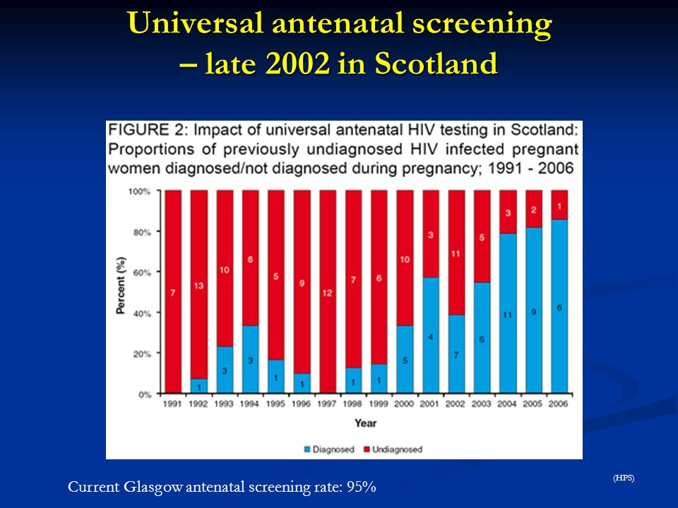 Universal antenatal screening – late 2002 in Scotland (Health Protection Scotland) Current Glasgow antenatal screening rate: 95% (HPS)