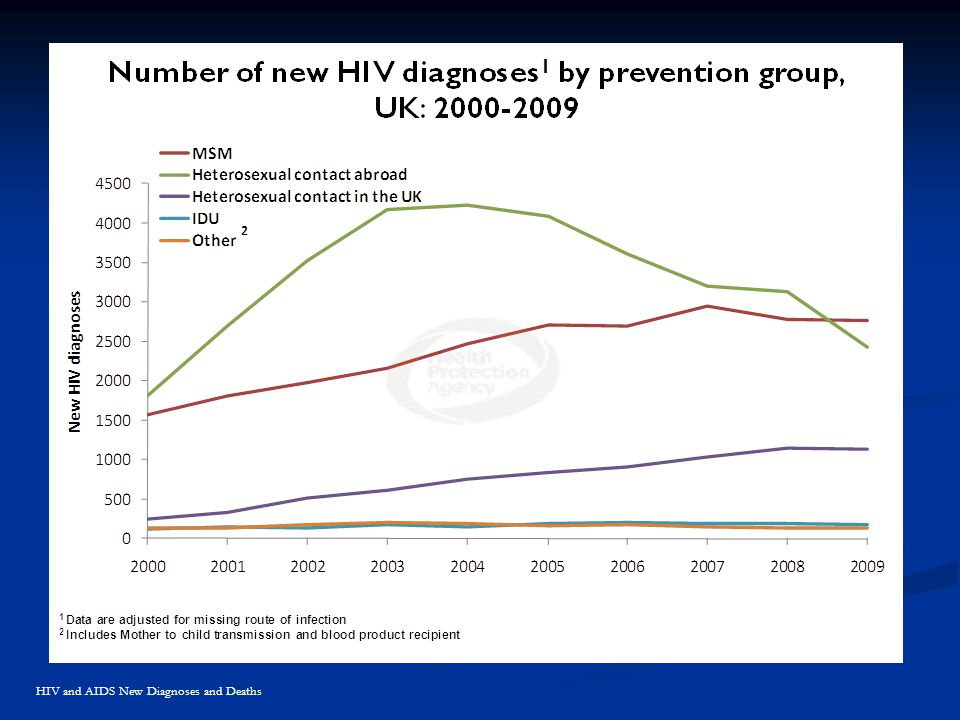 HIV and AIDS New Diagnoses and Deaths