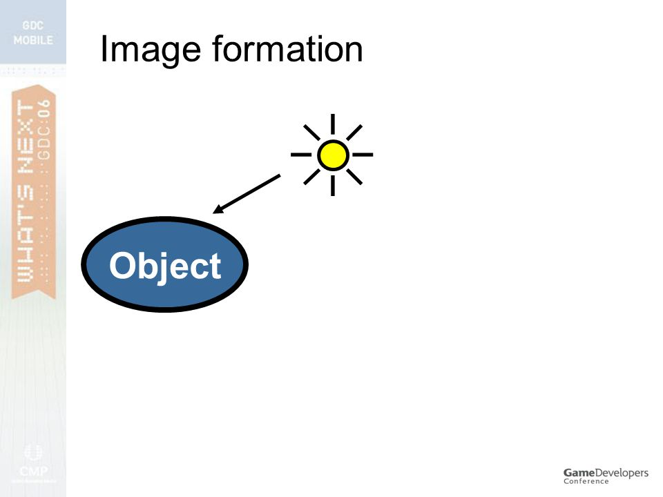 Image formation Object