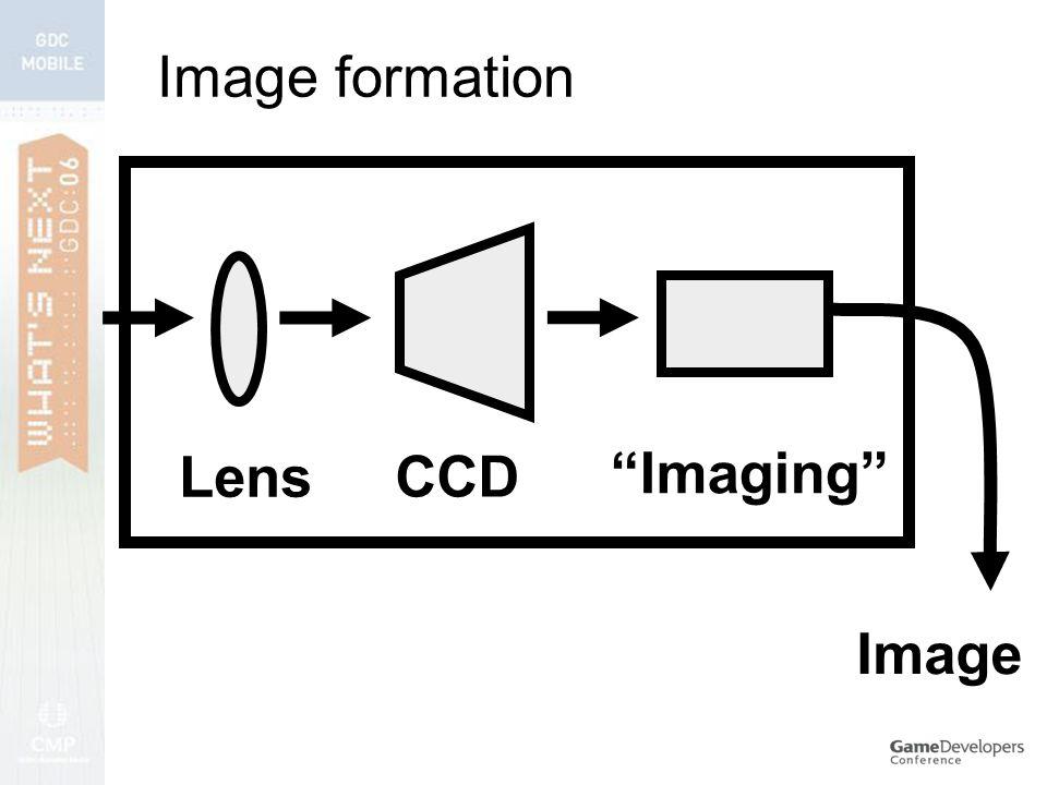 Image formation Lens CCD Imaging Image