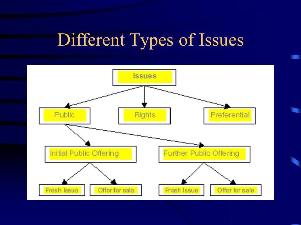 Outline Introduction Regulatory Framework in India Time Frame Regulatory Framework in US Specific Cases –Preferential Allotment of Debt Securities –Pr